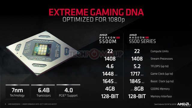 AMD发布全新入门显卡RX5500 性能超强老黄受到了惊吓