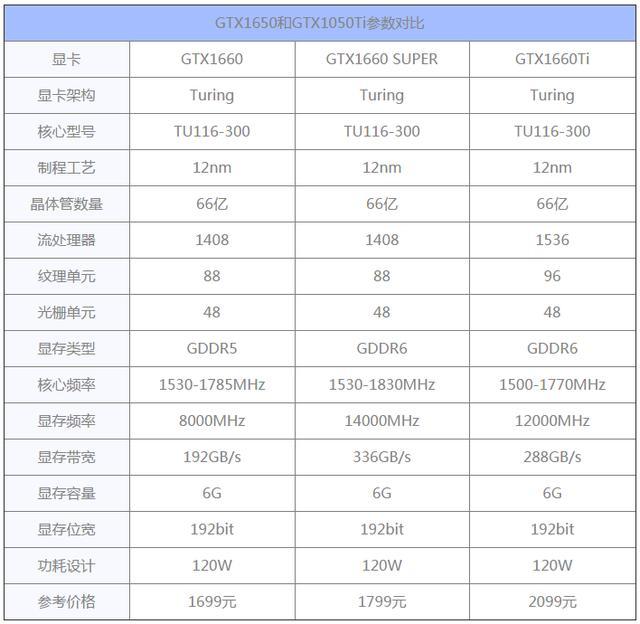<b>GTX1660super显卡和GTX1660ti区别对比</b>