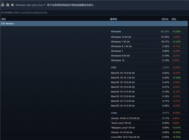 Steam最新系统份额统计 Win7用户增长 win10份额下降