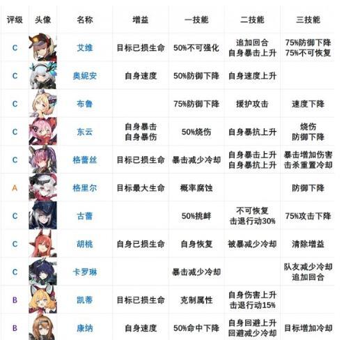 机动战姬聚变角色强弱节奏最新排行榜