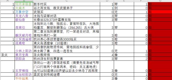 下一站江湖全功法获取途径整理 下一站江湖所有