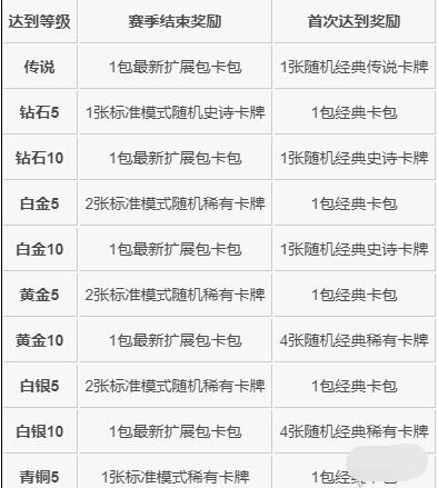 《炉石传说》手游凤凰年天梯机制介绍