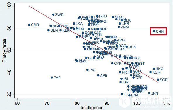 <b>研究表明聪明人更爱用正版软件但中国例外</b>